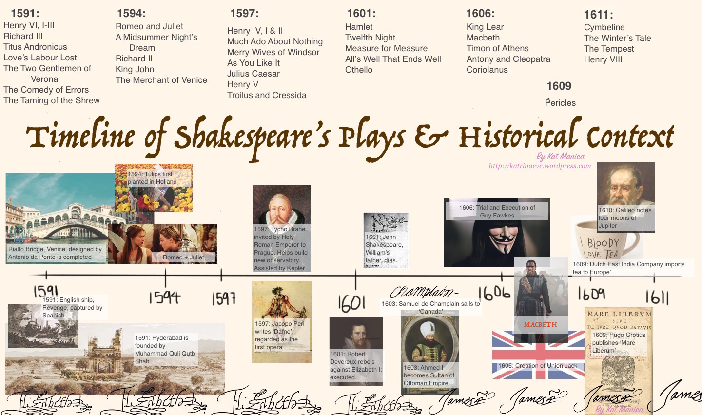 "historical context for shakespeares plays essay Also explains the historical and literary context that influenced the tempest  that shakespeare's plays were actually  essay ""of the ."